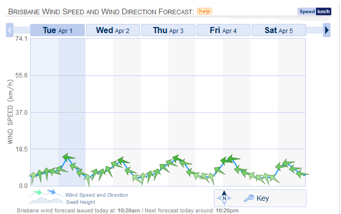 Brisbane Wind Speed Direction